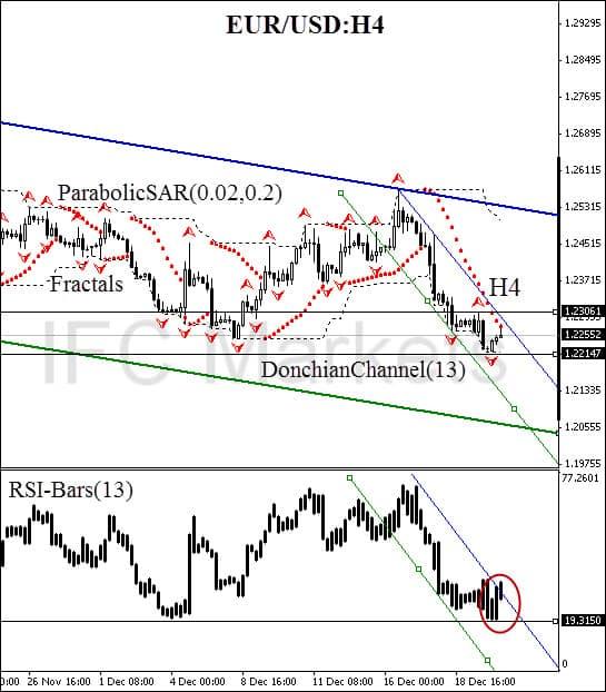 Photo of تحليل اليورو دولار اليوم من فوركس السعودية