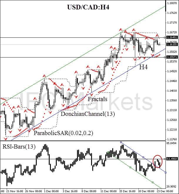 Photo of تحليل USD/CAD اليوم من فوركس السعودية