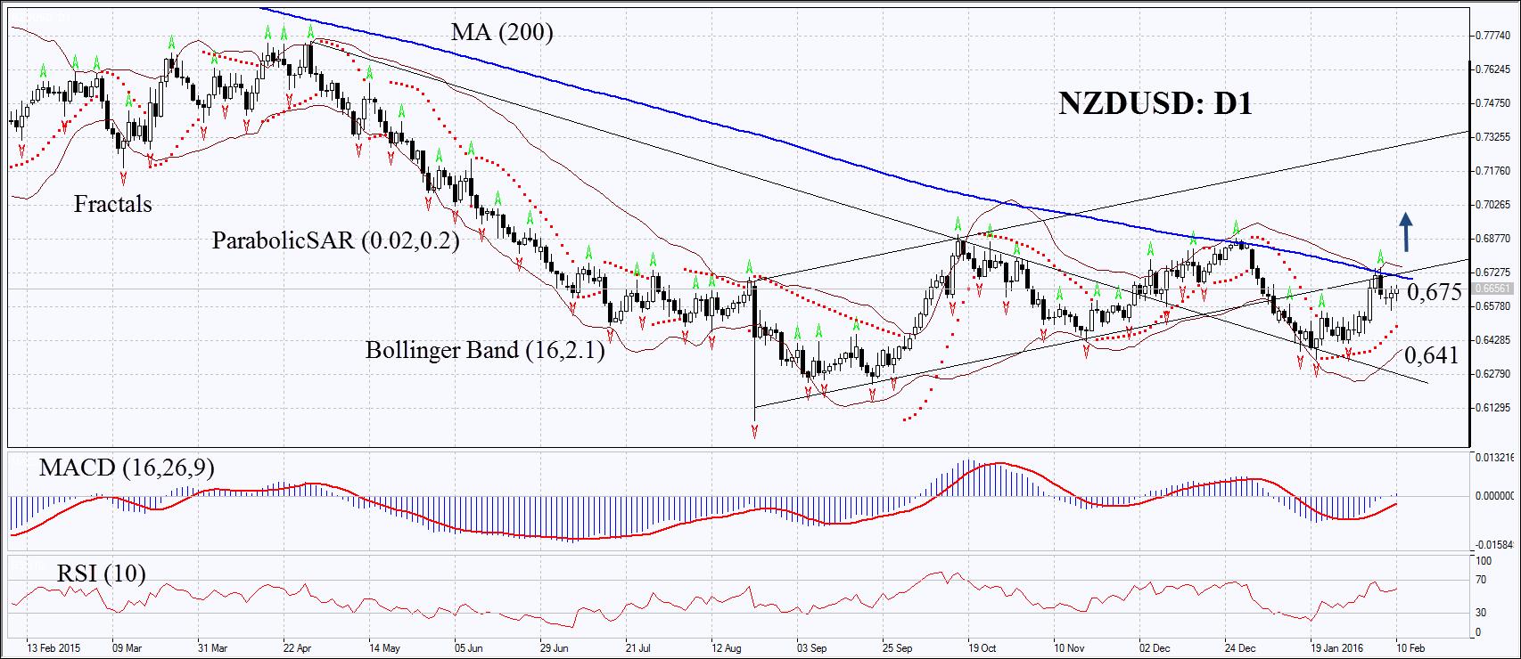 Photo of تحليل فني لنيوزلندي مقابل الدولار